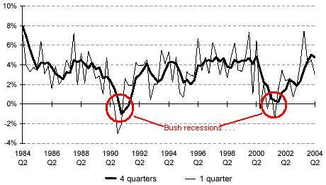 bush_recessions