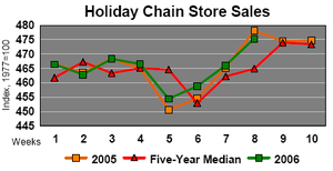 Chain_sales
