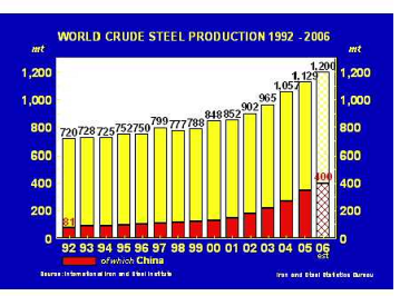 China_steel_prod