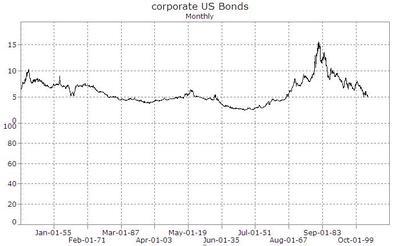 Corp_bonds_18302005