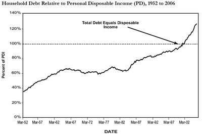 Debt_to_disp_inc