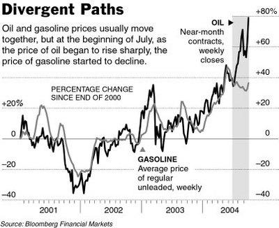 Divergent_oil_gas