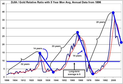 Djia_gold_relative_ratio