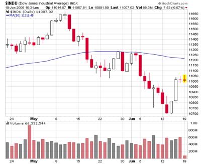 Dow_60_days