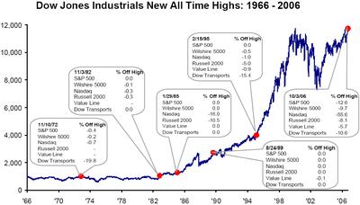 Dow_at_ll_times