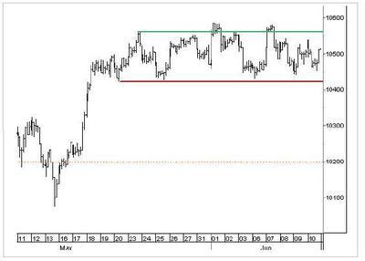 Dow_chart_061305