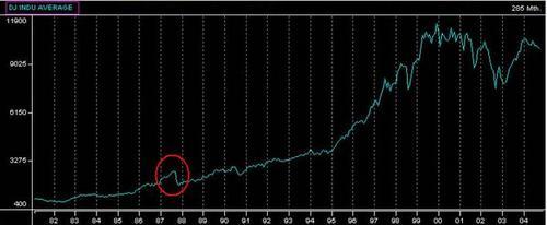 Dow_industrials_1987