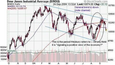 Dow_jones_1_yr_wesbury