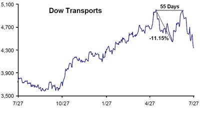 Dow_trannies_double_top