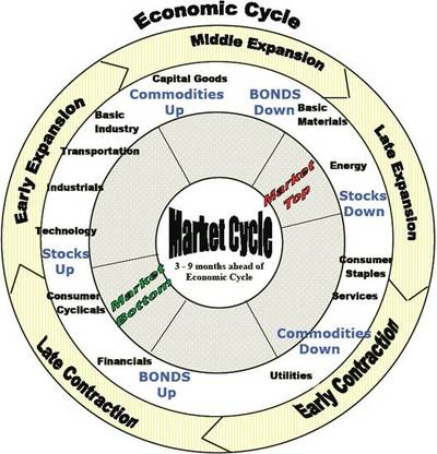Econ_cycle