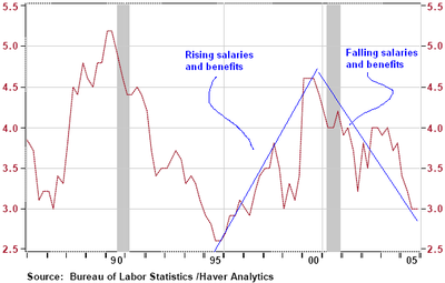 Employment_cost_index_1