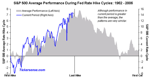 Entire_rate_cycle