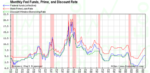 Fed_funds_and_recession