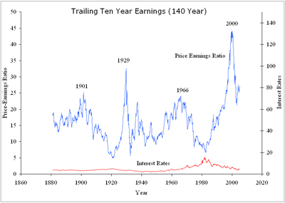Frew_chart_trailing_10_year