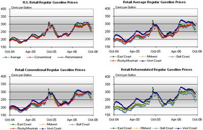Gas_charts