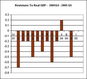 Gdp_revision_72905_1