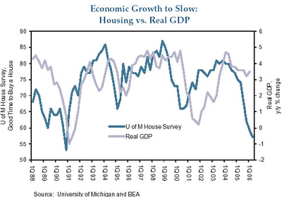 Housing_leading_gdp_1