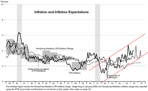 Inflation_expectations