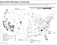 Interest_only_mortgages_1