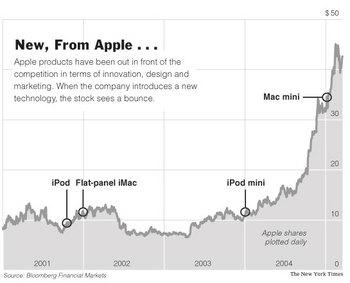 Ipod_apple_chart