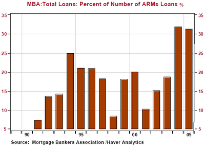 Loans_percentage