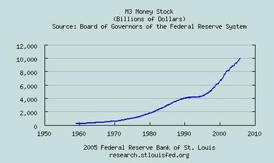 M3_money_stock_1105
