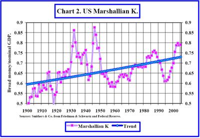 Marshallian_k