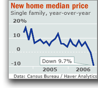 Median_price_new_home