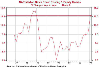 Median_sales_price_single_family_homes