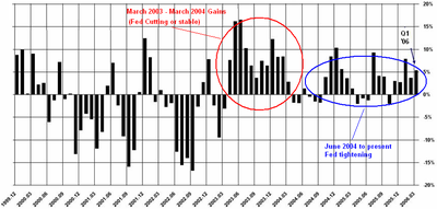 Monthly_sp500_gainslosses_7_year