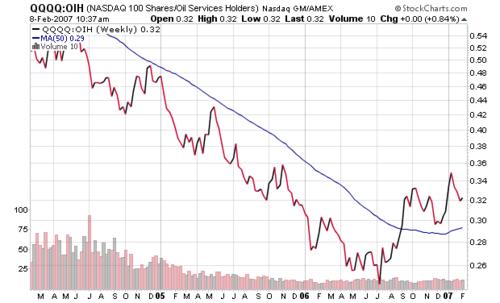 Nasdaq_100_vs_oil_holders