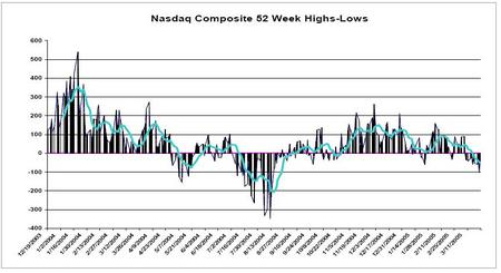 Nasdaq_comp_high_lows_32805