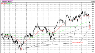 Nasdaq_gso_chart