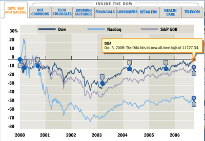 New_dow_hi_vs_spx_and_comp