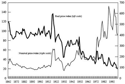Nominal_vs_real_price_18621999_1