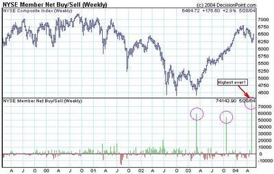 nyse_member_buy_sell