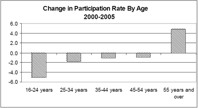 Participation_rate_change_by_age