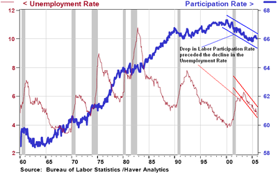 Participation_rate_unemployment_rate