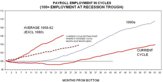 Payroll_employment_1