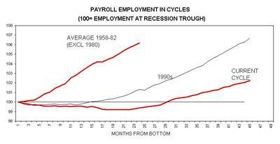 Payroll_employment_5882_90s_01