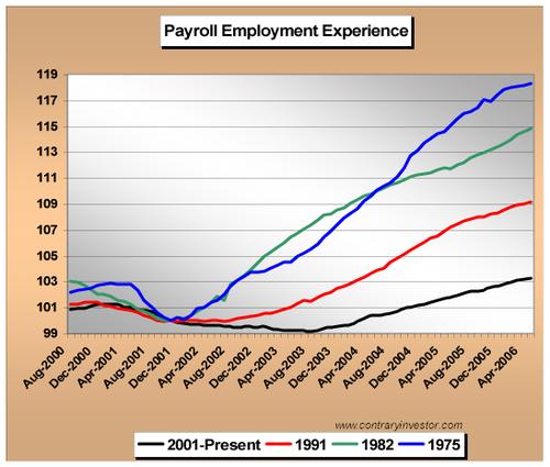Payrolls506