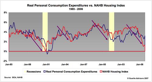Real_consumption_v_nahb