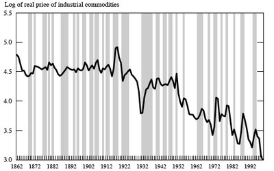 Real_prices_commodities18621999_