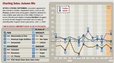 Retail_sales_chart_1