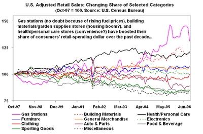 Retailsalesshare