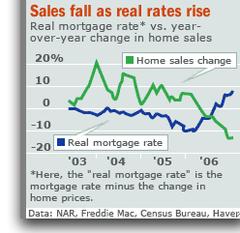 Sales_v_rate_1