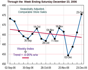 Seasonally_adj_sales_1