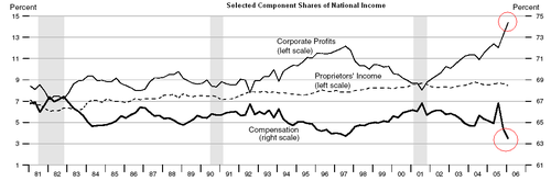 Selected_component_shares_of_national_in
