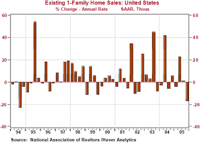 Single_family_home_sales