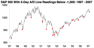 Sp_500_with_5day_ad_line_1